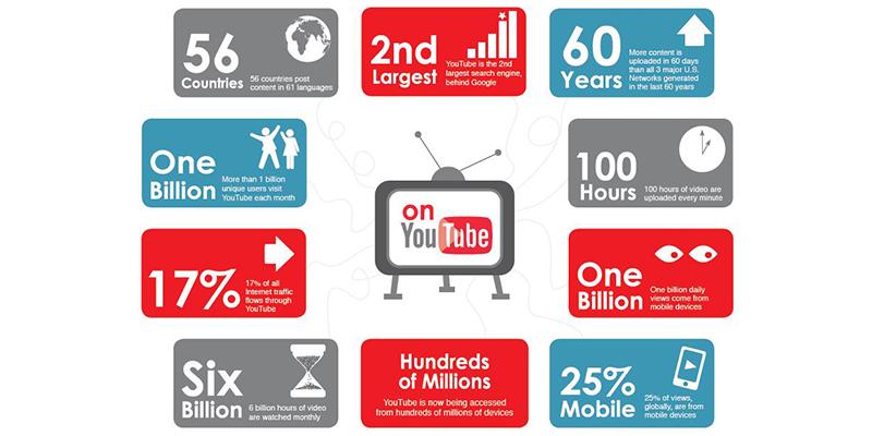 Tema Video Youtube Yang Banyak Menghasilkan Uang