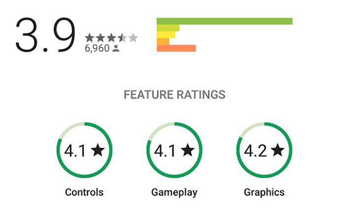 Optimasikan rating aplikasi Anda supaya cepat naiknya